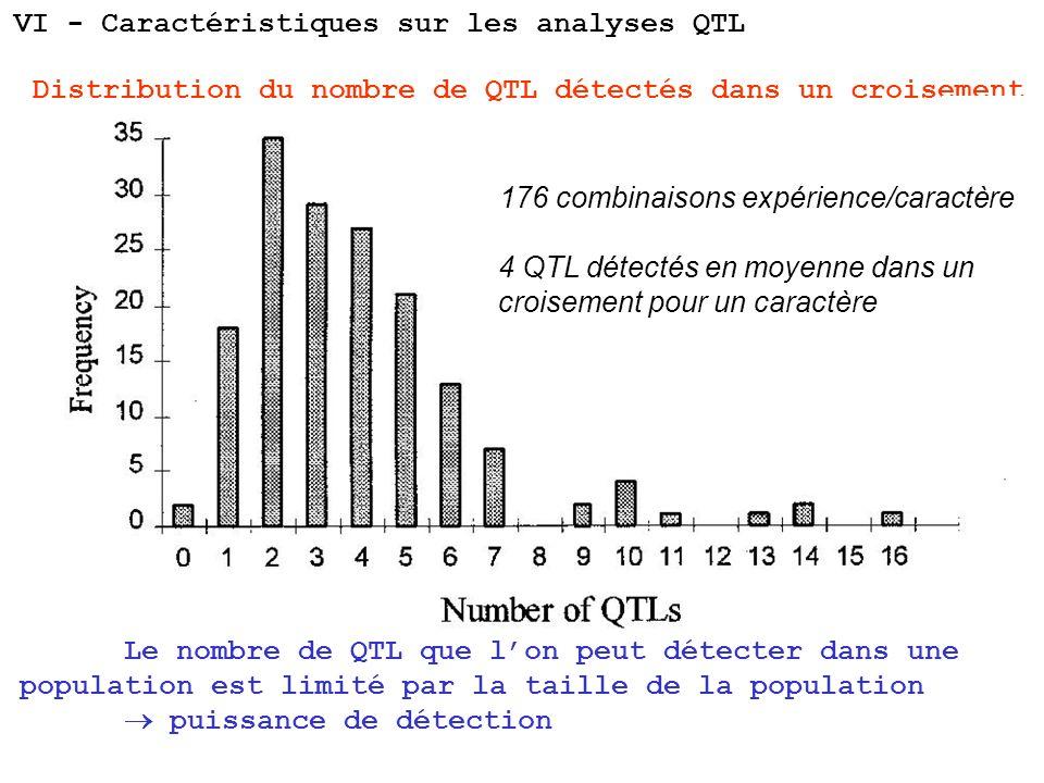Distribution du nombre de QTL détectés dans un croisement Kearsey et Farquhar, 1998 176 combinaisons expérience/caractère 4 QTL détectés en moyenne da