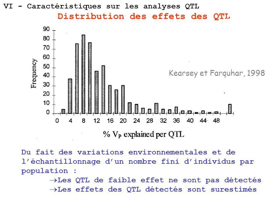 Distribution des effets des QTL Kearsey et Farquhar, 1998 Du fait des variations environnementales et de léchantillonnage dun nombre fini dindividus p