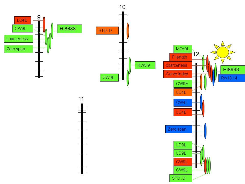 11 10 CW9L STD.D RW5.9 9 LD4E CW9L coarceness Zero span HI8688 12 LD4L CW9L CW9E MFA9L CW4L LD4E Zero span LD9L F length coarceness Curve index STD.D