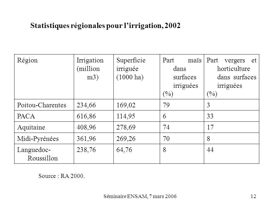 Séminaire ENSAM, 7 mars 200612 RégionIrrigation (million m3) Superficie irriguée (1000 ha) Part maïs dans surfaces irriguées (%) Part vergers et horti