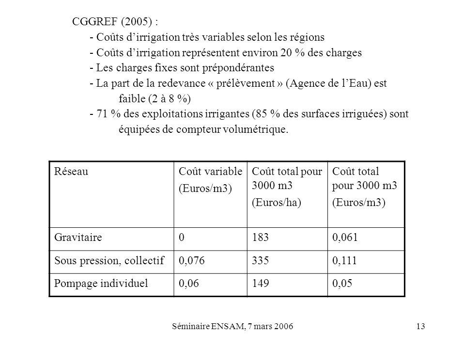 Séminaire ENSAM, 7 mars 200613 CGGREF (2005) : - Coûts dirrigation très variables selon les régions - Coûts dirrigation représentent environ 20 % des