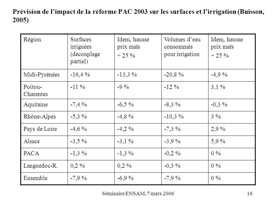 Séminaire ENSAM, 7 mars 200616 Prévision de limpact de la réforme PAC 2003 sur les surfaces et lirrigation (Buisson, 2005) RégionSurfaces irriguées (d