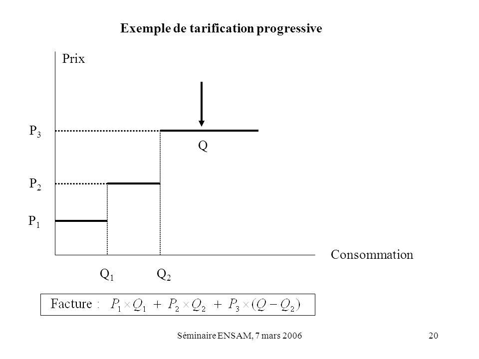 Séminaire ENSAM, 7 mars 200620 Exemple de tarification progressive Prix Consommation Q1Q1 Q2Q2 P1P1 P2P2 P3P3 Q