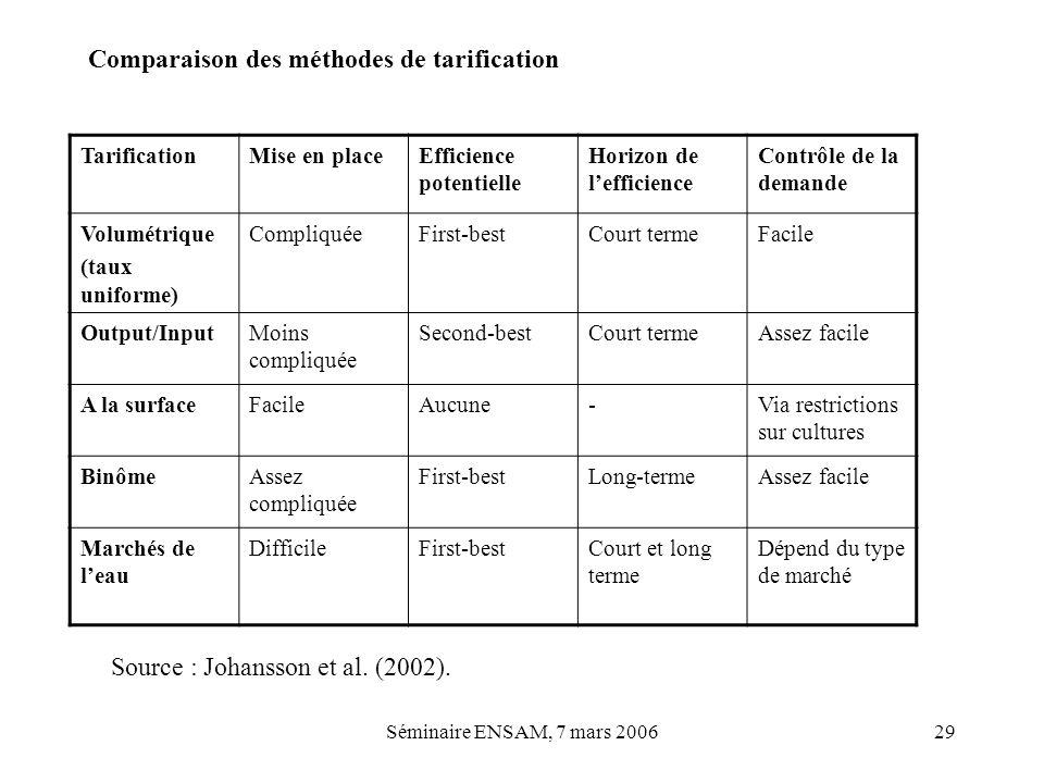 Séminaire ENSAM, 7 mars 200629 Comparaison des méthodes de tarification TarificationMise en placeEfficience potentielle Horizon de lefficience Contrôl