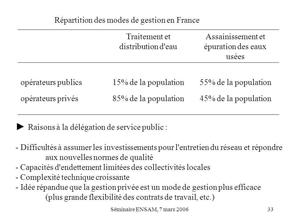 Séminaire ENSAM, 7 mars 200633 Répartition des modes de gestion en France Traitement et distribution d'eau Assainissement et épuration des eaux usées