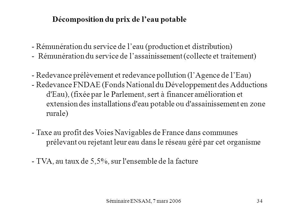Séminaire ENSAM, 7 mars 200634 Décomposition du prix de leau potable - Rémunération du service de leau (production et distribution) - Rémunération du