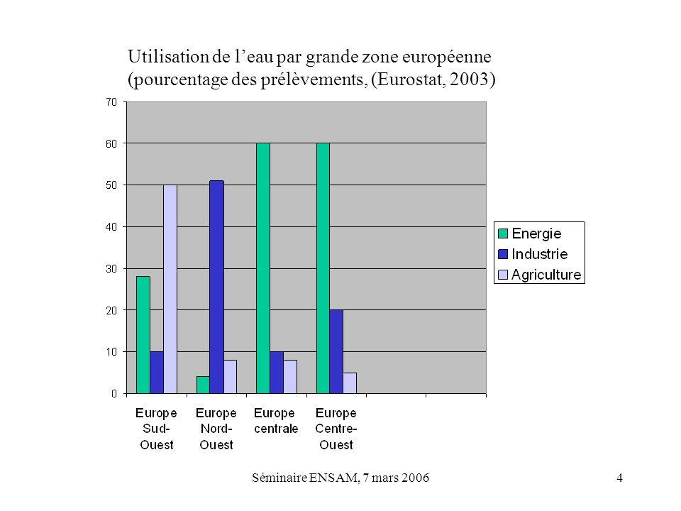 Séminaire ENSAM, 7 mars 20064 Utilisation de leau par grande zone européenne (pourcentage des prélèvements, (Eurostat, 2003)