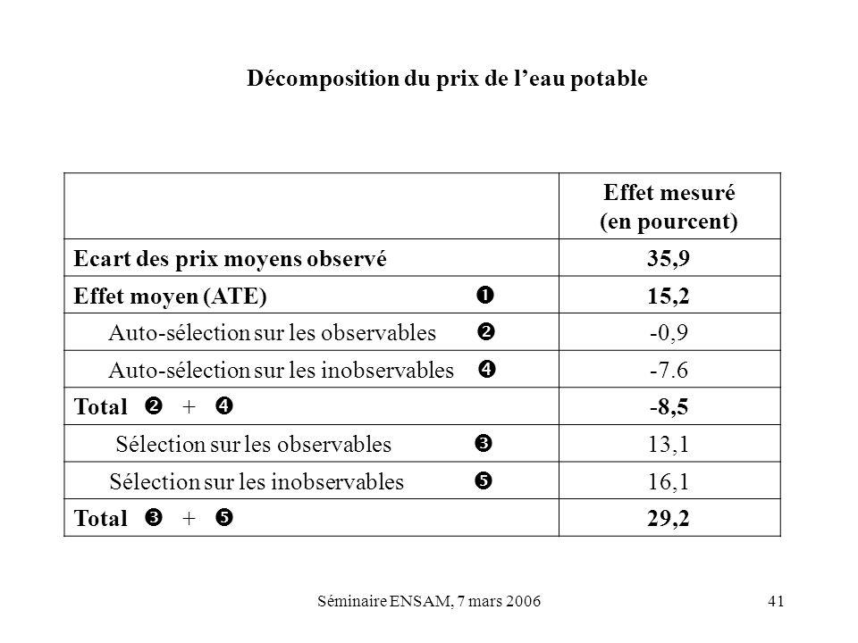Séminaire ENSAM, 7 mars 200641 Effet mesuré (en pourcent) Ecart des prix moyens observé35,9 Effet moyen (ATE) 15,2 Auto-sélection sur les observables
