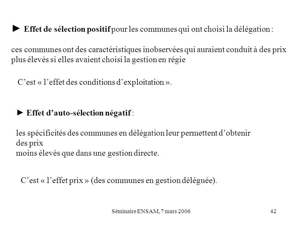 Séminaire ENSAM, 7 mars 200642 Effet de sélection positif pour les communes qui ont choisi la délégation : ces communes ont des caractéristiques inobs