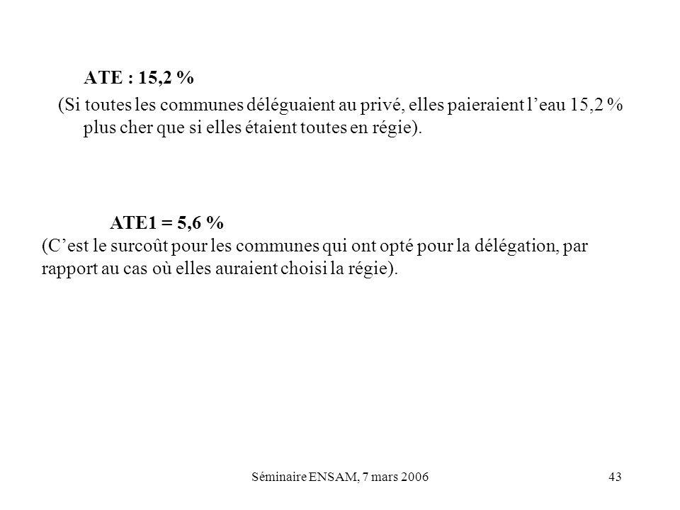 Séminaire ENSAM, 7 mars 200643 ATE : 15,2 % (Si toutes les communes déléguaient au privé, elles paieraient leau 15,2 % plus cher que si elles étaient