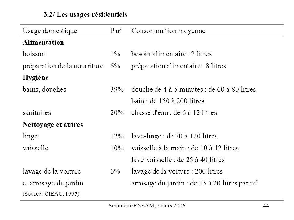 Séminaire ENSAM, 7 mars 200644 3.2/ Les usages résidentiels Usage domestiquePartConsommation moyenne Alimentation boisson1%besoin alimentaire : 2 litr