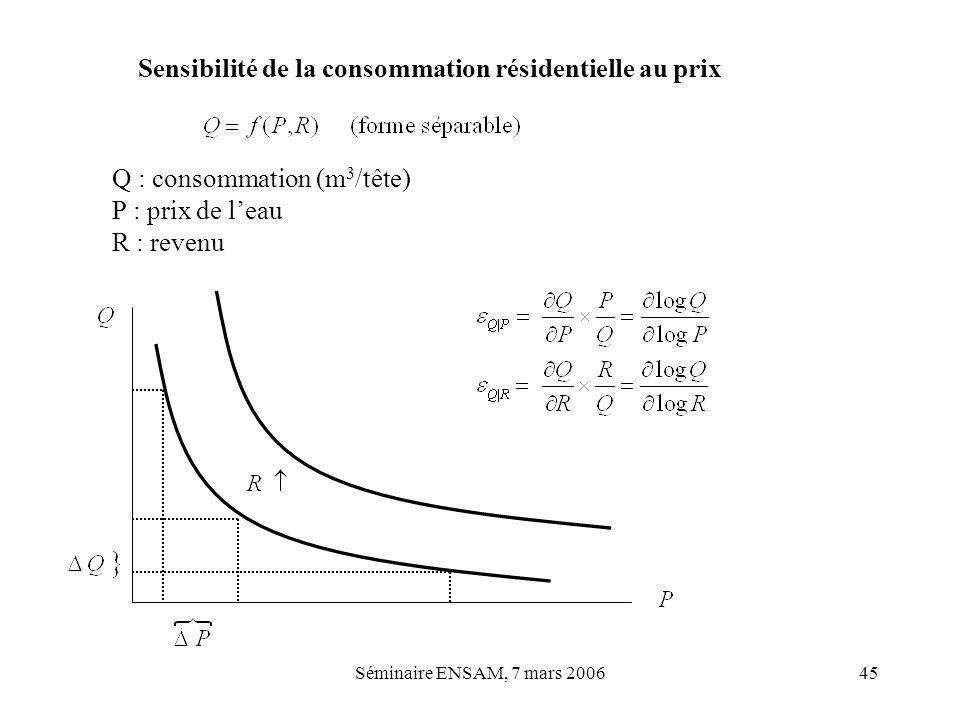 Séminaire ENSAM, 7 mars 200645 Sensibilité de la consommation résidentielle au prix Q : consommation (m 3 /tête) P : prix de leau R : revenu