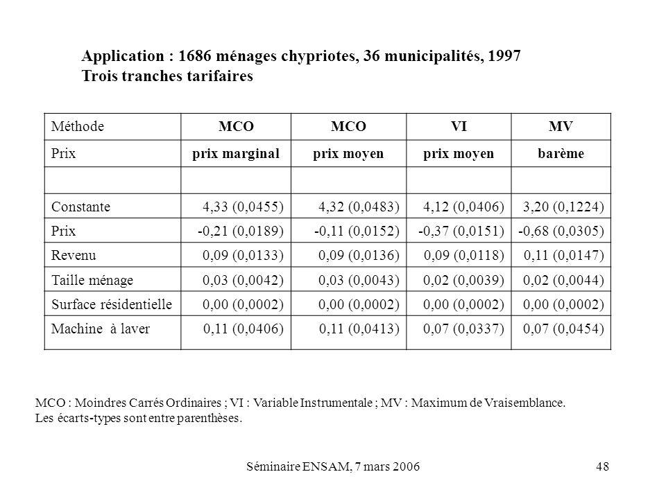 Séminaire ENSAM, 7 mars 200648 MéthodeMCO VIMV Prixprix marginalprix moyen barème Constante4,33 (0,0455)4,32 (0,0483)4,12 (0,0406)3,20 (0,1224) Prix-0