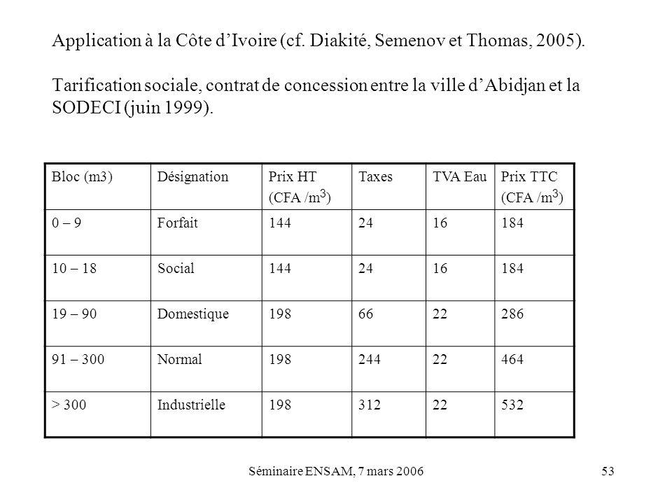 Séminaire ENSAM, 7 mars 200653 Application à la Côte dIvoire (cf. Diakité, Semenov et Thomas, 2005). Tarification sociale, contrat de concession entre