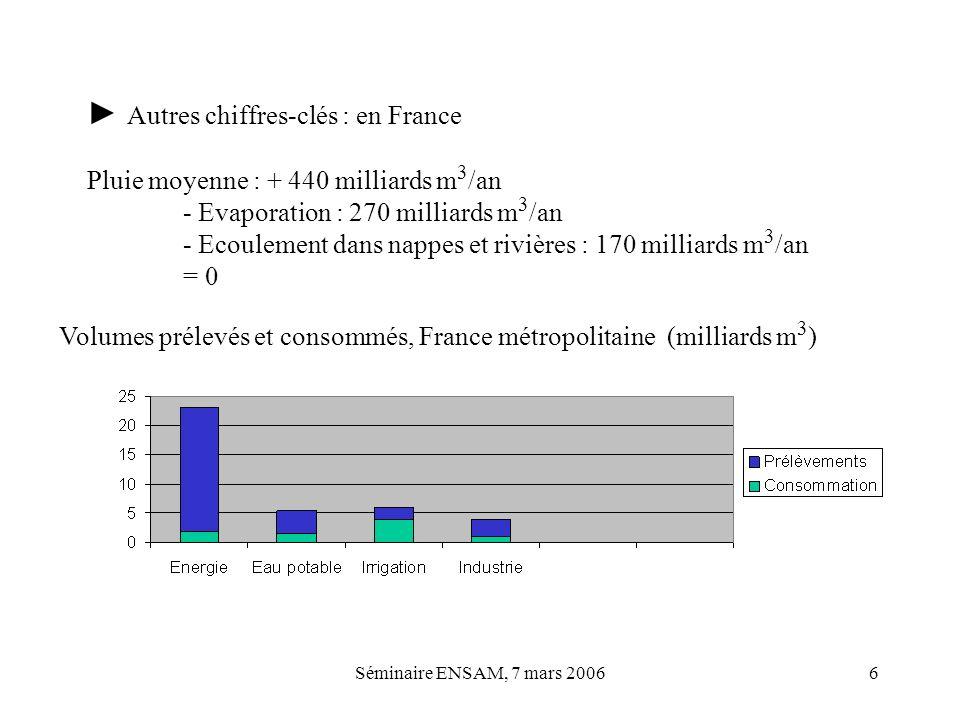 Séminaire ENSAM, 7 mars 20066 Autres chiffres-clés : en France Pluie moyenne : + 440 milliards m 3 /an - Evaporation : 270 milliards m 3 /an - Ecoulem