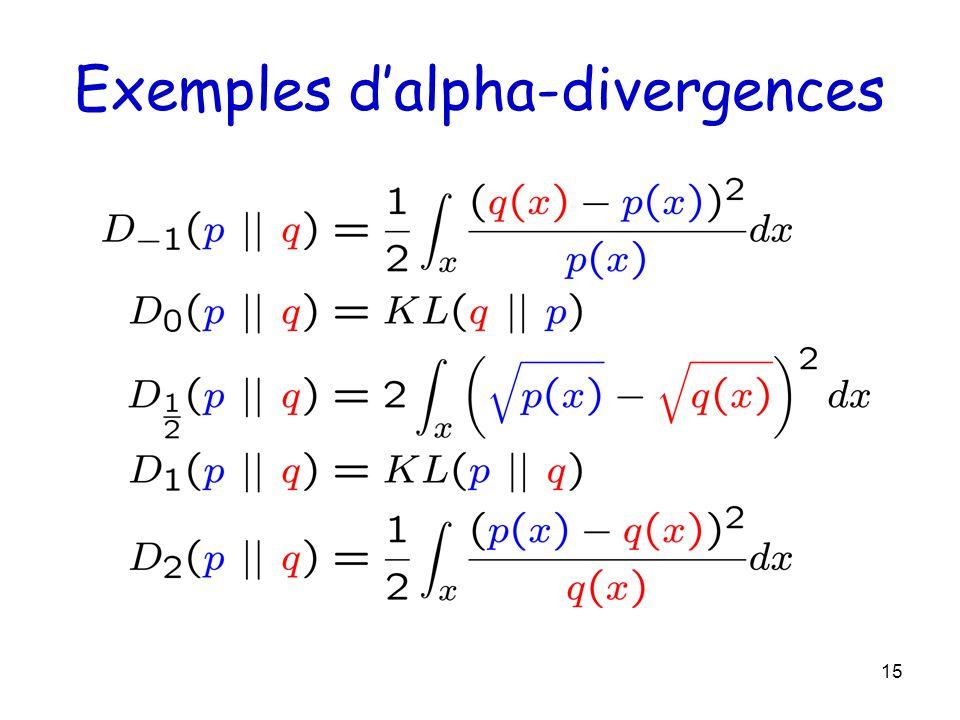15 Exemples dalpha-divergences