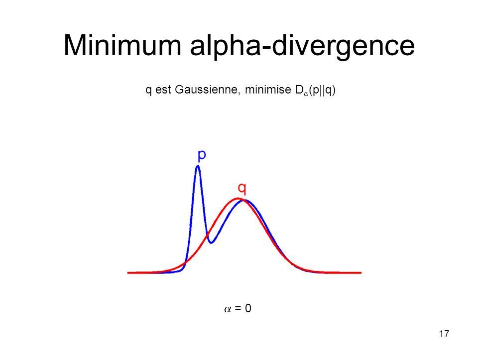 17 Minimum alpha-divergence q est Gaussienne, minimise D (p  q) = 0