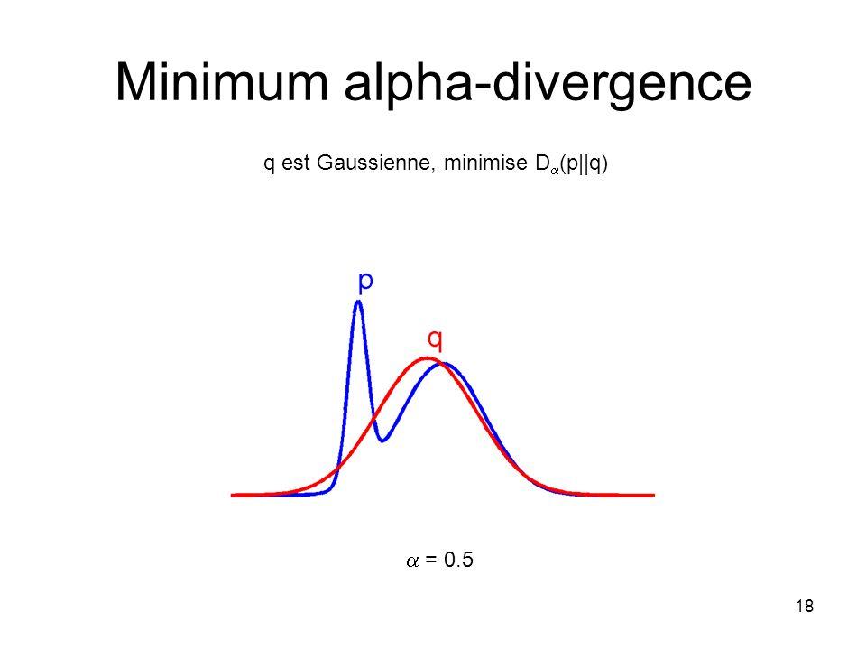 18 Minimum alpha-divergence q est Gaussienne, minimise D (p  q) = 0.5