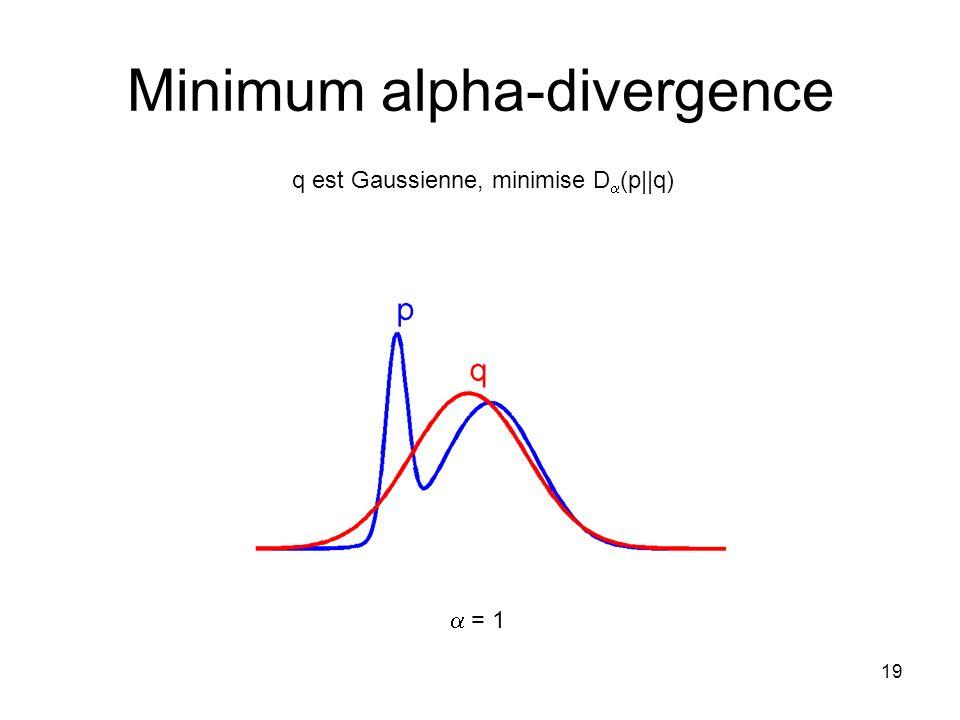 19 Minimum alpha-divergence q est Gaussienne, minimise D (p  q) = 1