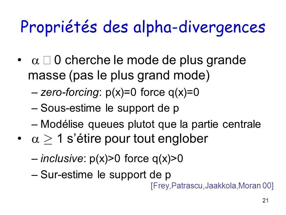 21 Propriétés des alpha-divergences 0 cherche le mode de plus grande masse (pas le plus grand mode) –zero-forcing: p(x)=0 force q(x)=0 –Sous-estime le