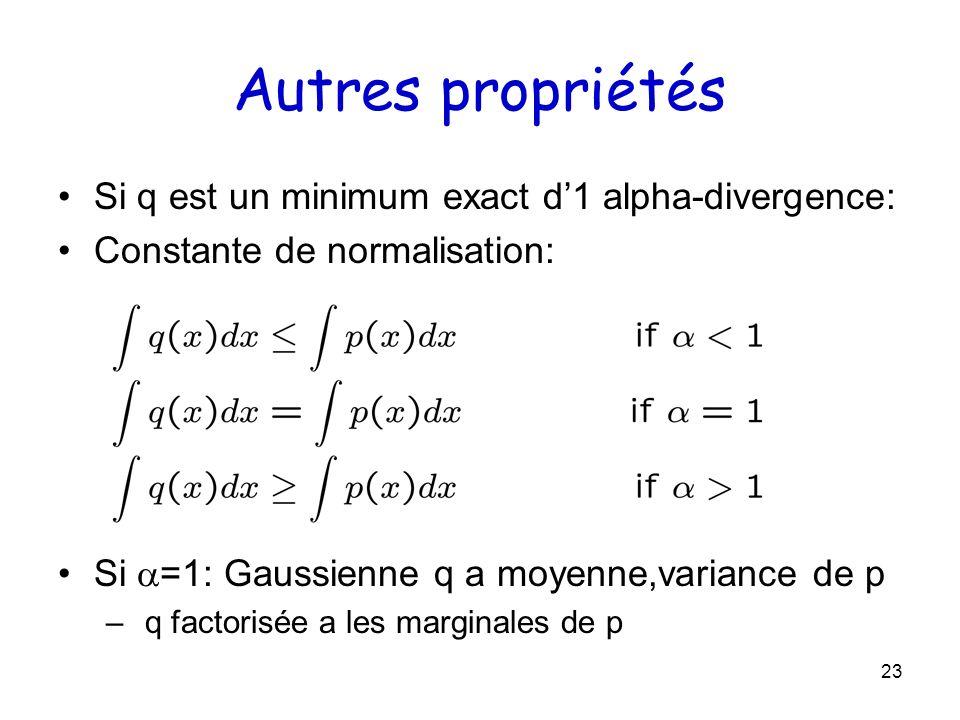 23 Si q est un minimum exact d1 alpha-divergence: Constante de normalisation: Si =1: Gaussienne q a moyenne,variance de p – q factorisée a les margina