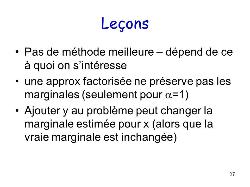 27 Leçons Pas de méthode meilleure – dépend de ce à quoi on sintéresse une approx factorisée ne préserve pas les marginales (seulement pour =1) Ajoute