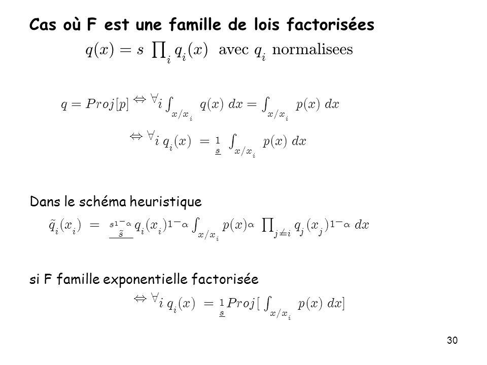 30 Cas où F est une famille de lois factorisées Dans le schéma heuristique si F famille exponentielle factorisée q ( x ) = s Q i q i ( x ) avecq i nor