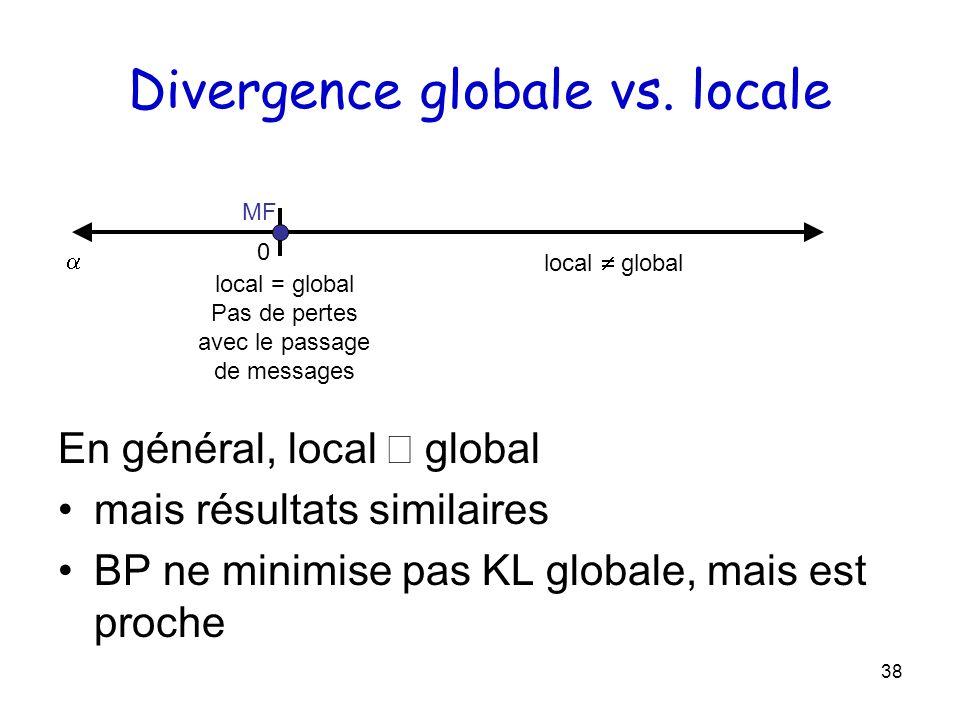 38 Divergence globale vs. locale En général, local global mais résultats similaires BP ne minimise pas KL globale, mais est proche 0 MF local = global