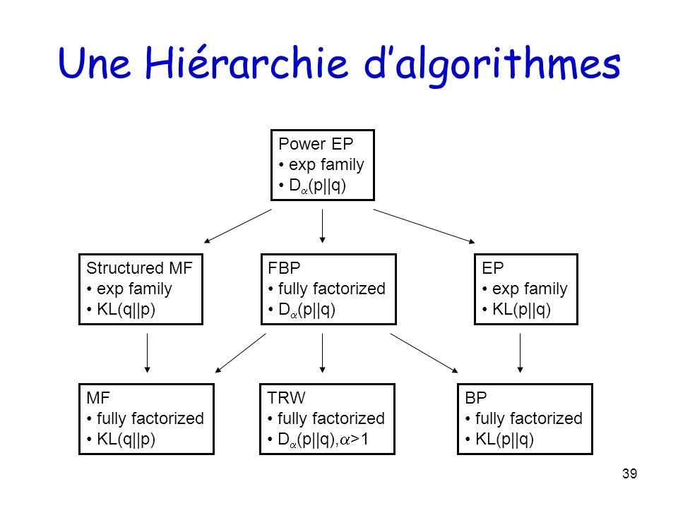 39 Une Hiérarchie dalgorithmes BP fully factorized KL(p  q) EP exp family KL(p  q) FBP fully factorized D (p  q) Power EP exp family D (p  q) MF fully