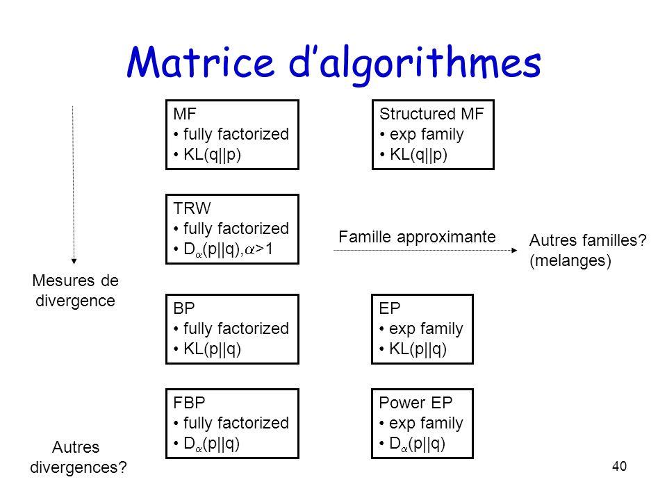 40 Matrice dalgorithmes BP fully factorized KL(p  q) EP exp family KL(p  q) FBP fully factorized D (p  q) Power EP exp family D (p  q) Mesures de dive