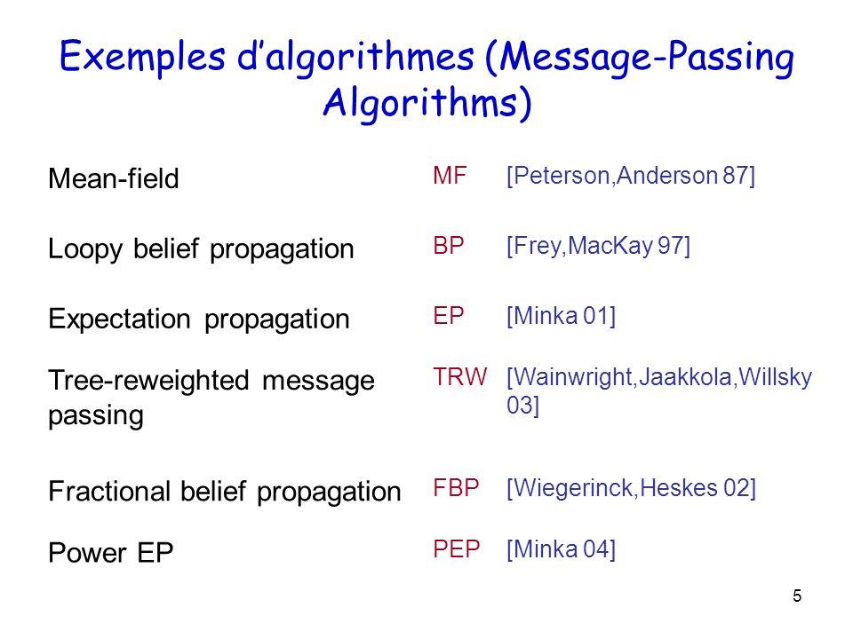 36 F factorisée sans contrainte de famille exponentielle est équivalent à F exponentielle avec –Cas du champ moyen (alpha = 0) –Loopy Belief Propagation (alpha = 1) Expectation Propagation (alpha= 1 + F factorisée exponentielle) Ajoute un terme de Projection, réduit la complexité des messages… Fractional BP et Power EP (alpha quelconque, F factorisée, sans ou avec hypothèse exponentielle) ~ m a .