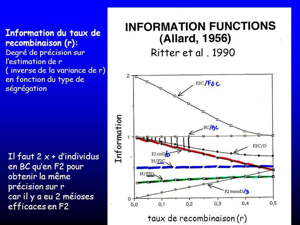 Il faut 2 x + dindividus en BC quen F2 pour obtenir la même précision sur r car il y a eu 2 méioses efficaces en F2 Ritter et al. 1990 Information du