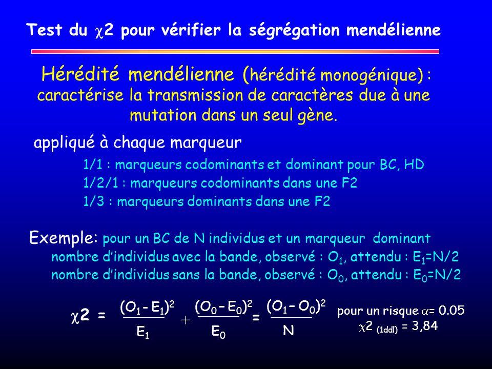 Test du 2 pour vérifier la ségrégation mendélienne Hérédité mendélienne ( hérédité monogénique) : caractérise la transmission de caractères due à une