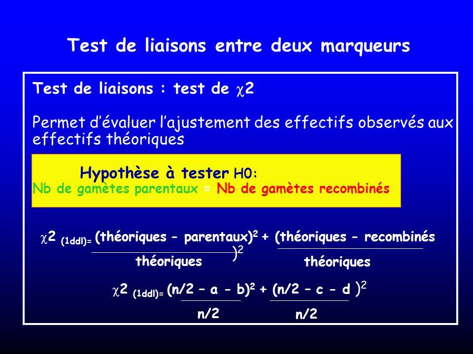 Test de liaisons entre deux marqueurs Test de liaisons : test de 2 Permet dévaluer lajustement des effectifs observés aux effectifs théoriques Hypothè