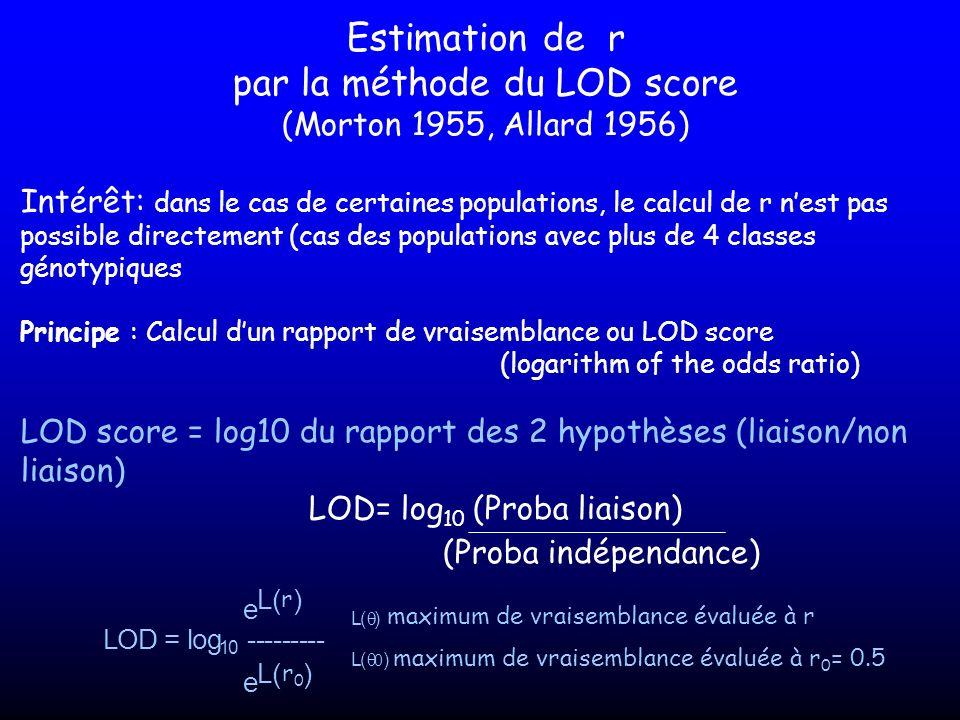 Estimation de r par la méthode du LOD score (Morton 1955, Allard 1956) Intérêt: dans le cas de certaines populations, le calcul de r nest pas possible
