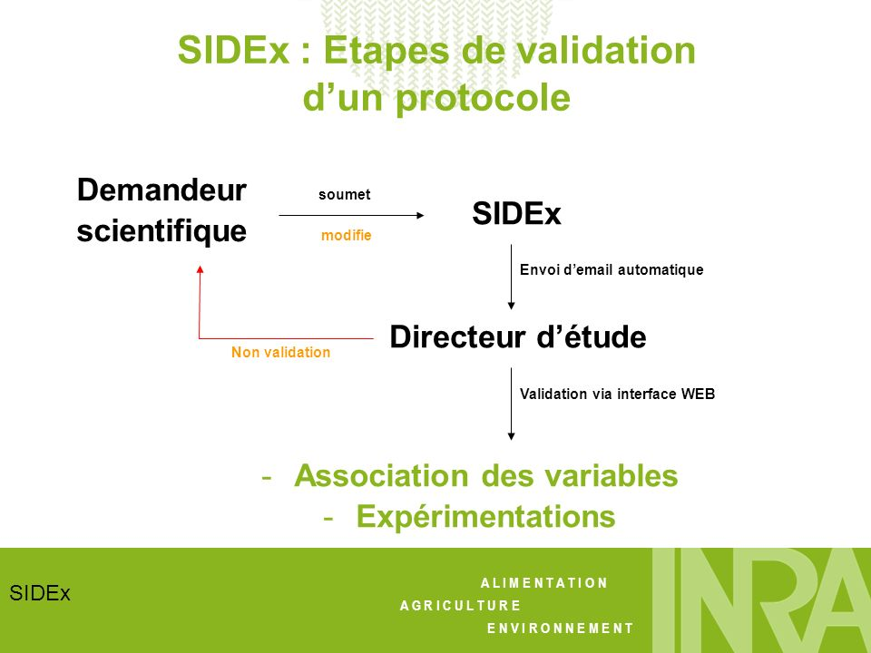 A L I M E N T A T I O N A G R I C U L T U R E E N V I R O N N E M E N T SIDEx SIDEx : Etapes de validation dun protocole Demandeur scientifique soumet SIDEx Envoi demail automatique Directeur détude Validation via interface WEB -Association des variables -Expérimentations modifie Non validation