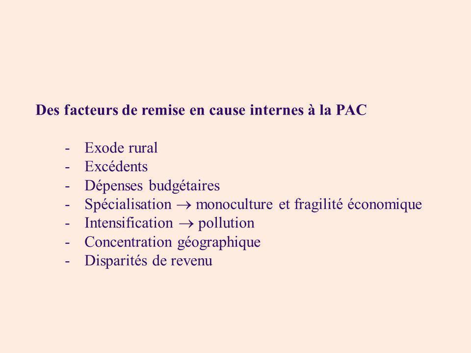 Des facteurs de remise en cause internes à la PAC -Exode rural -Excédents -Dépenses budgétaires -Spécialisation monoculture et fragilité économique -I