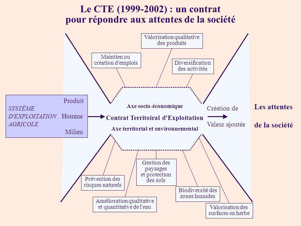 Le CTE (1999-2002) : un contrat pour répondre aux attentes de la société Maintien ou création d'emplois Valorisation qualitative des produits Diversif