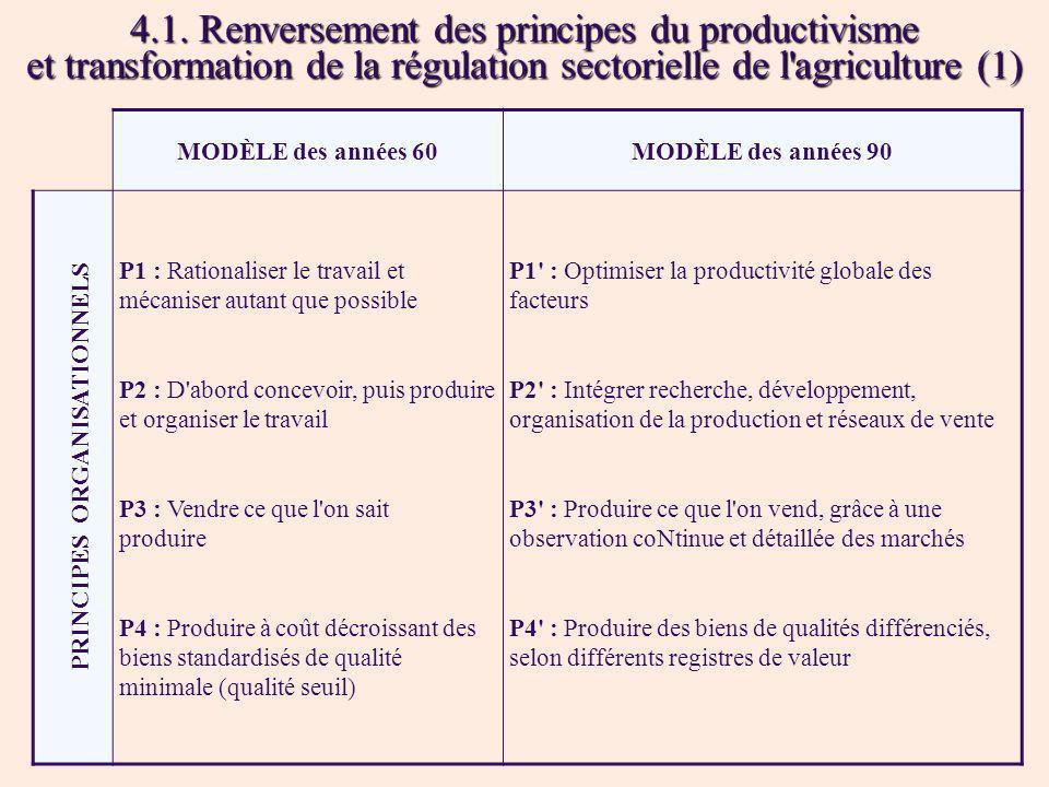 4.1. Renversement des principes du productivisme et transformation de la régulation sectorielle de l'agriculture (1) MODÈLE des années 60MODÈLE des an