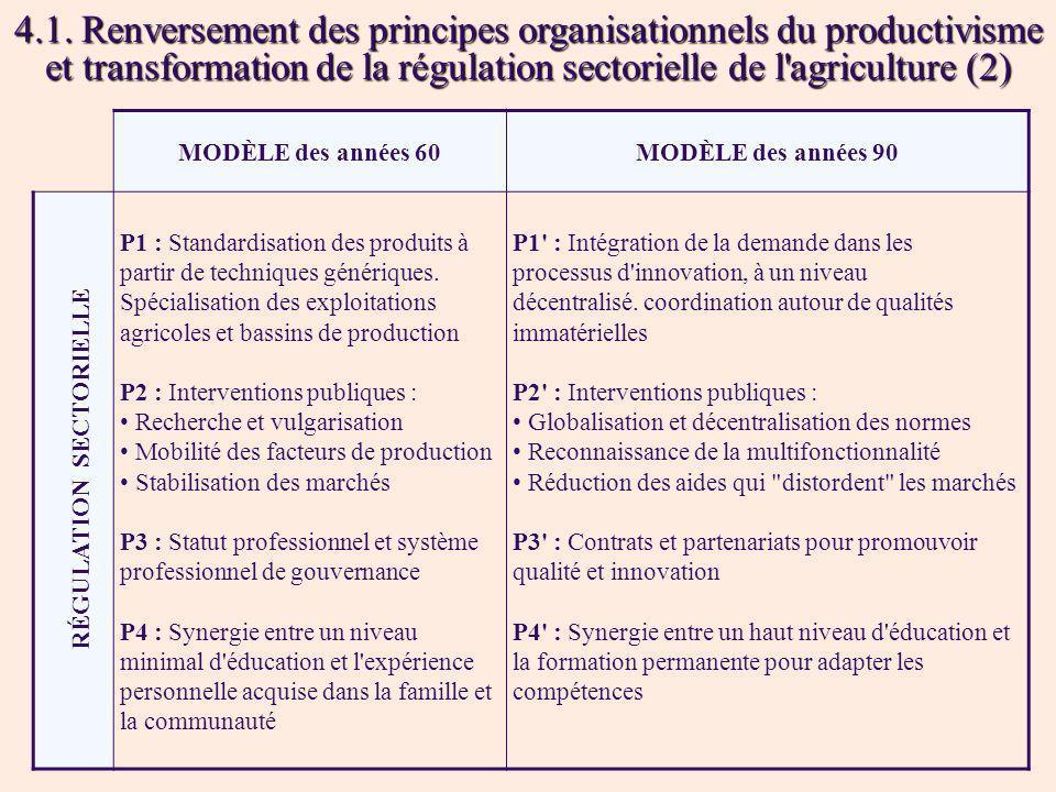 4.1. Renversement des principes organisationnels du productivisme et transformation de la régulation sectorielle de l'agriculture (2) MODÈLE des année