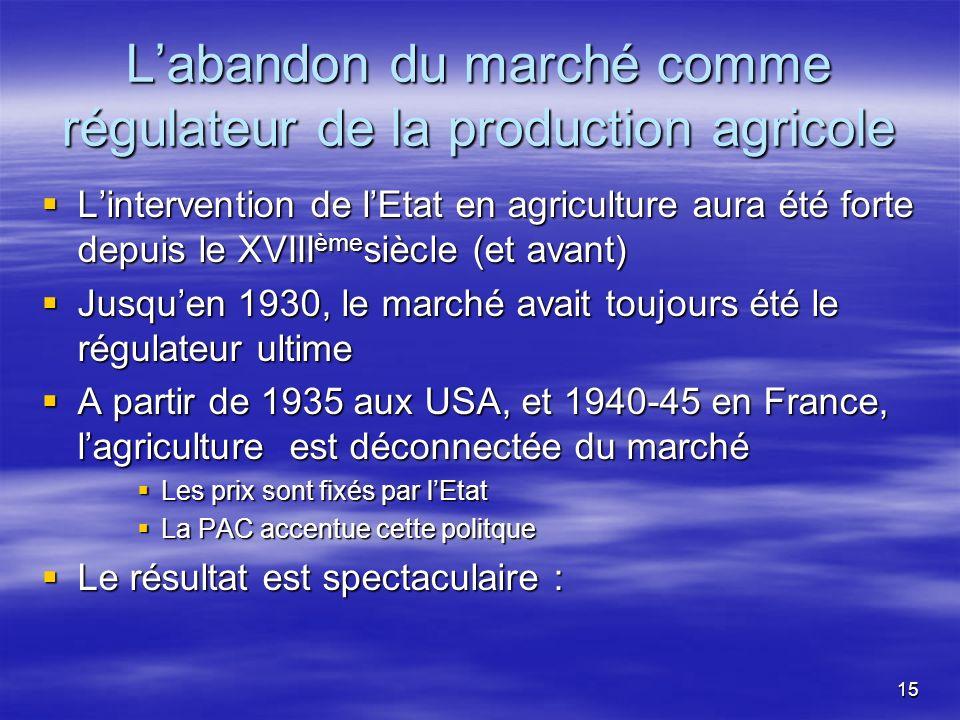 15 Labandon du marché comme régulateur de la production agricole Lintervention de lEtat en agriculture aura été forte depuis le XVIII ème siècle (et avant) Lintervention de lEtat en agriculture aura été forte depuis le XVIII ème siècle (et avant) Jusquen 1930, le marché avait toujours été le régulateur ultime Jusquen 1930, le marché avait toujours été le régulateur ultime A partir de 1935 aux USA, et 1940-45 en France, lagriculture est déconnectée du marché A partir de 1935 aux USA, et 1940-45 en France, lagriculture est déconnectée du marché Les prix sont fixés par lEtat Les prix sont fixés par lEtat La PAC accentue cette politque La PAC accentue cette politque Le résultat est spectaculaire : Le résultat est spectaculaire :