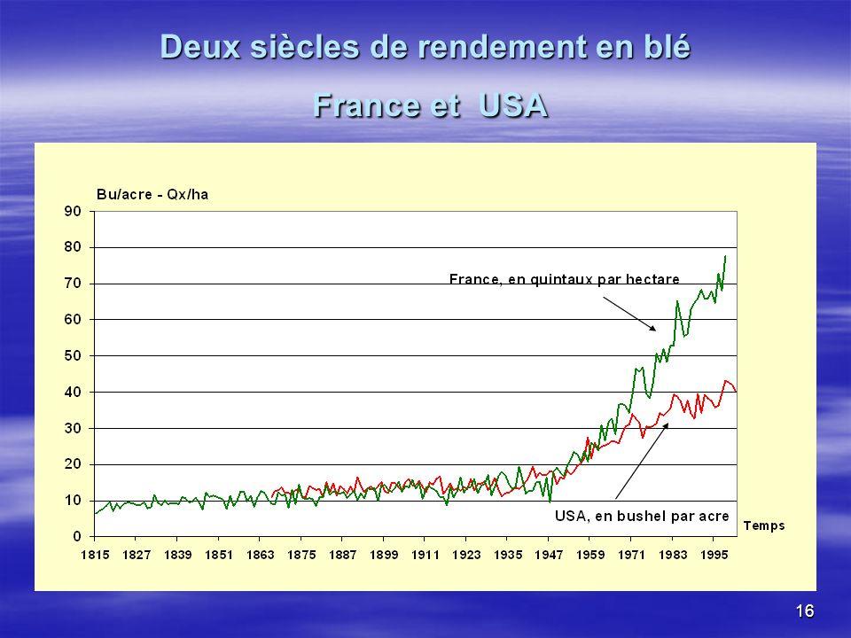 16 Deux siècles de rendement en blé France et USA