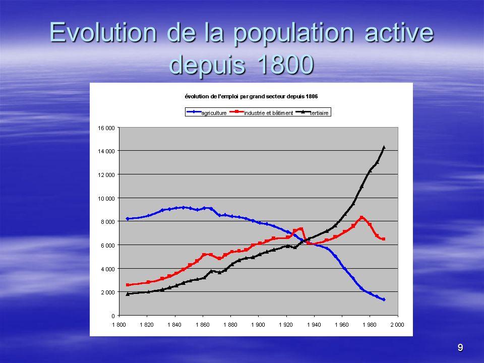 9 Evolution de la population active depuis 1800