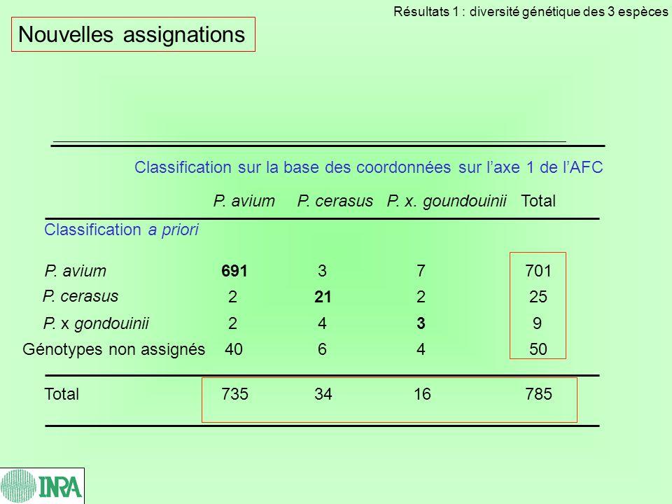 Classification sur la base des coordonnées sur laxe 1 de lAFC P. aviumP. cerasusP. x. goundouiniiTotal Classification a priori P. avium69137701 P. cer