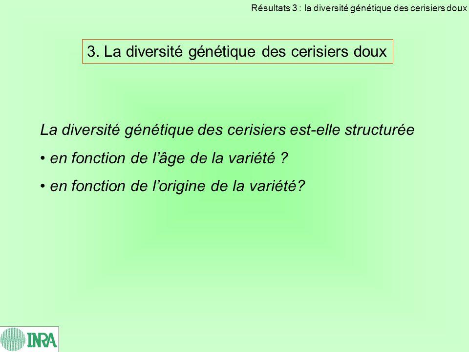 3. La diversité génétique des cerisiers doux La diversité génétique des cerisiers est-elle structurée en fonction de lâge de la variété ? en fonction