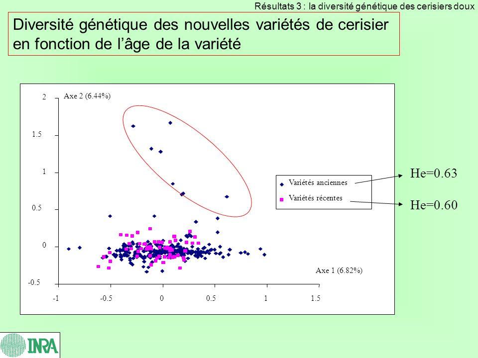 Diversité génétique des nouvelles variétés de cerisier en fonction de lâge de la variété He=0.63 He=0.60 Résultats 3 : la diversité génétique des ceri