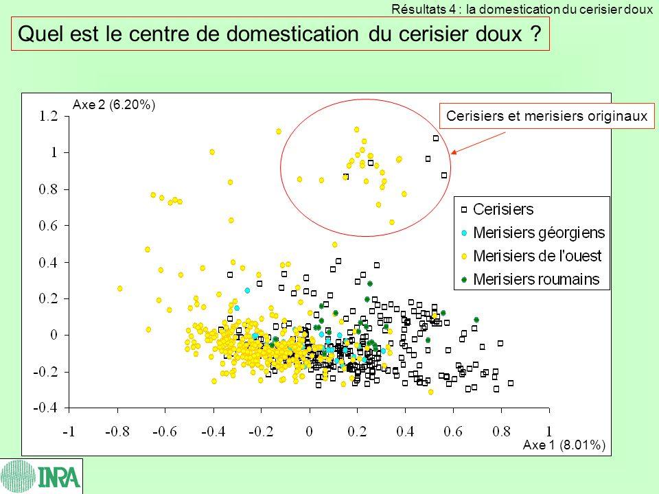 Quel est le centre de domestication du cerisier doux ? Résultats 4 : la domestication du cerisier doux Cerisiers et merisiers originaux Axe 1 (8.01%)