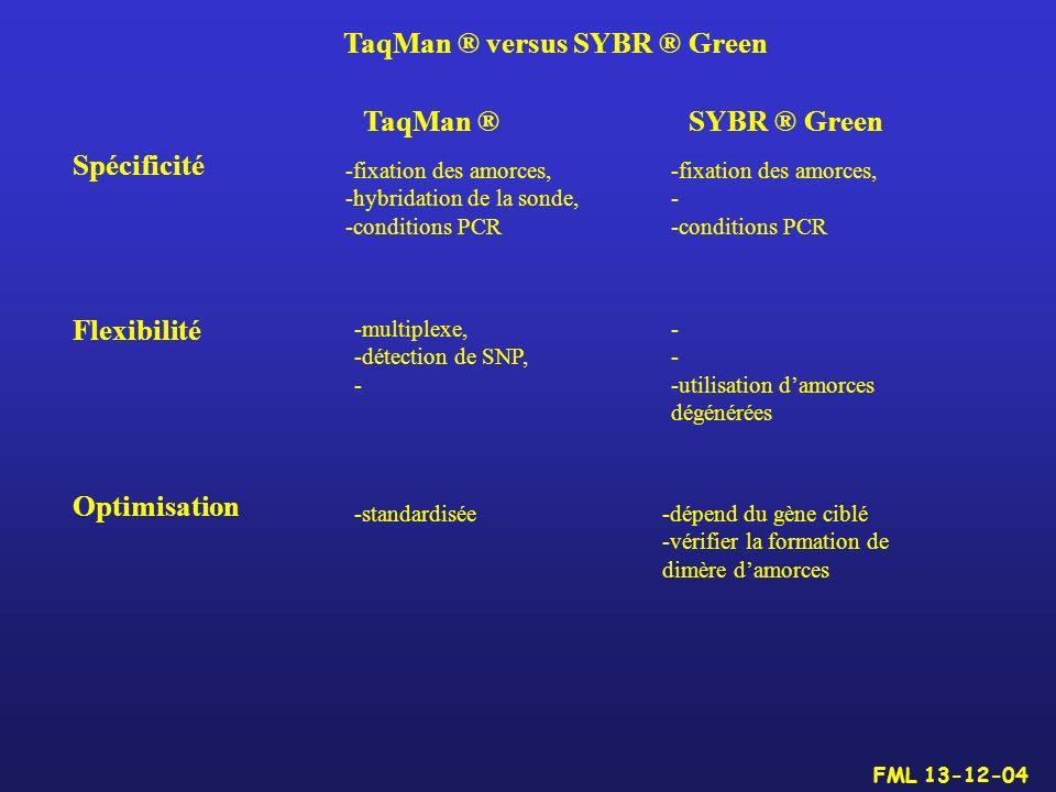 TaqMan ® versus SYBR ® Green TaqMan ®SYBR ® Green Spécificité -fixation des amorces, -hybridation de la sonde, -conditions PCR -fixation des amorces,