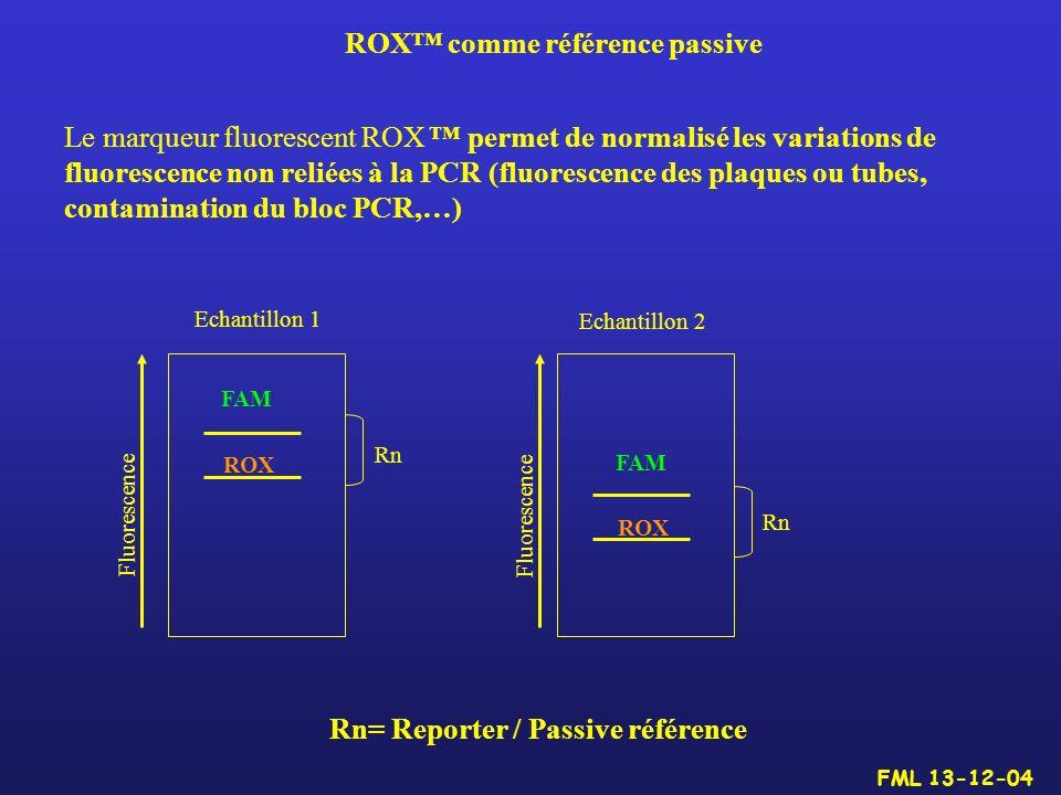 ROX comme référence passive Le marqueur fluorescent ROX permet de normalisé les variations de fluorescence non reliées à la PCR (fluorescence des plaq