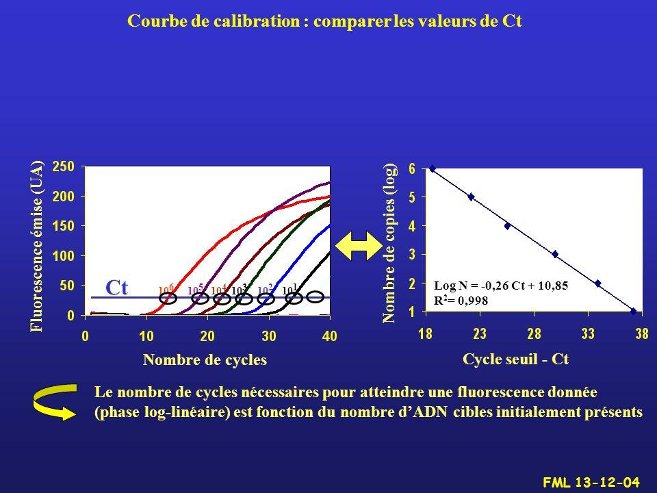 Le nombre de cycles nécessaires pour atteindre une fluorescence donnée (phase log-linéaire) est fonction du nombre dADN cibles initialement présents C